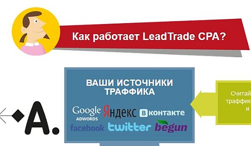 leadtrade cpa seti